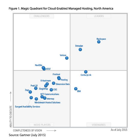 Cloud-Enabled Managed Hosting