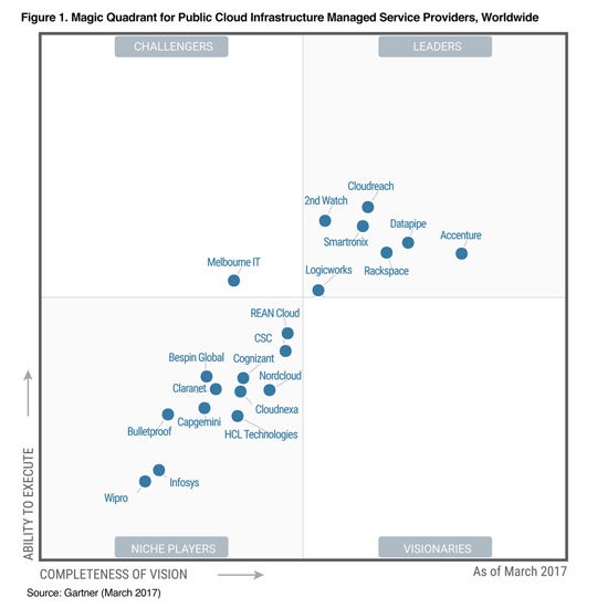 Gartner Magic Quadrant for Cloud-Enabled Managed Hosting