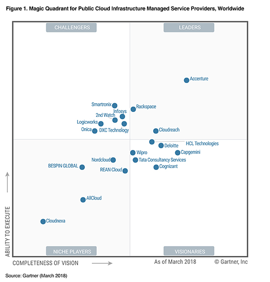Gartner Magic Quadrant For Cloud Enabled Managed Hosting